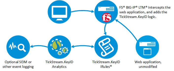 Intensity Analytics: F5 Networks
